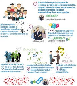 Infografia B2B